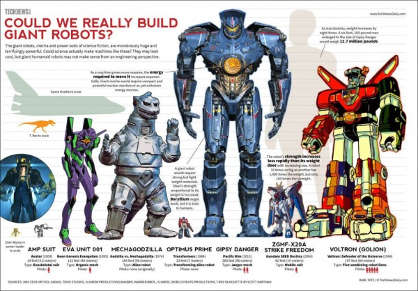 4 conditions to build giant robots_02