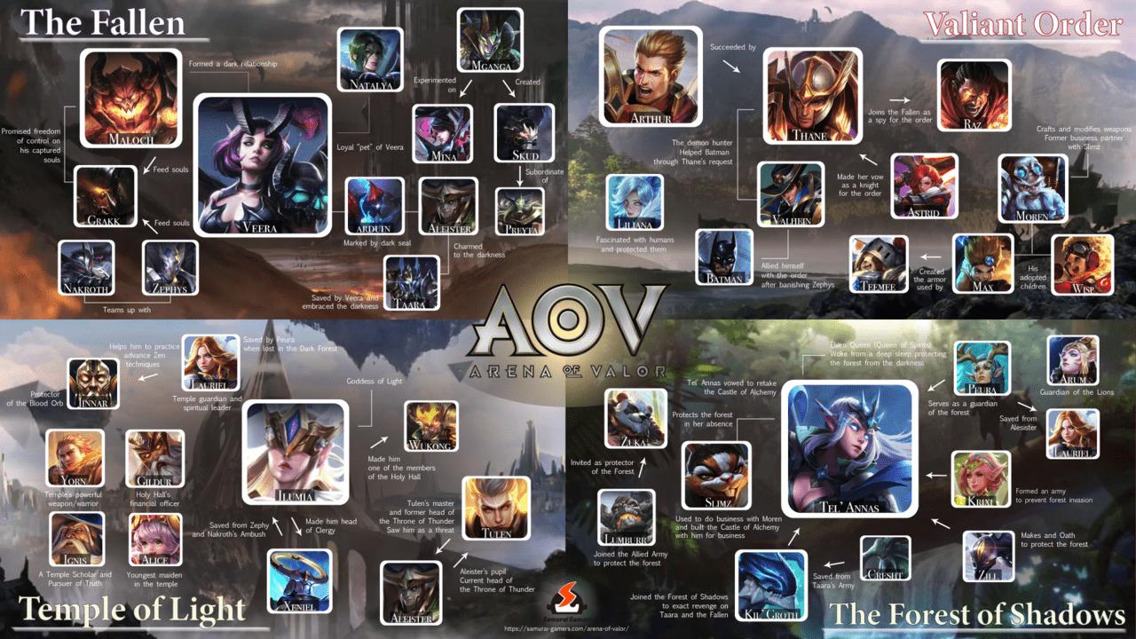 Arena-of-Valor-Lore-Faction-v1