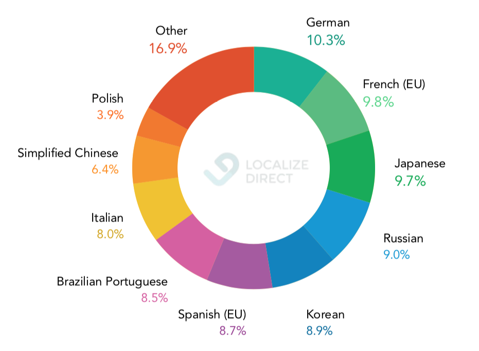 chart-most-common-languages-in-games-translation