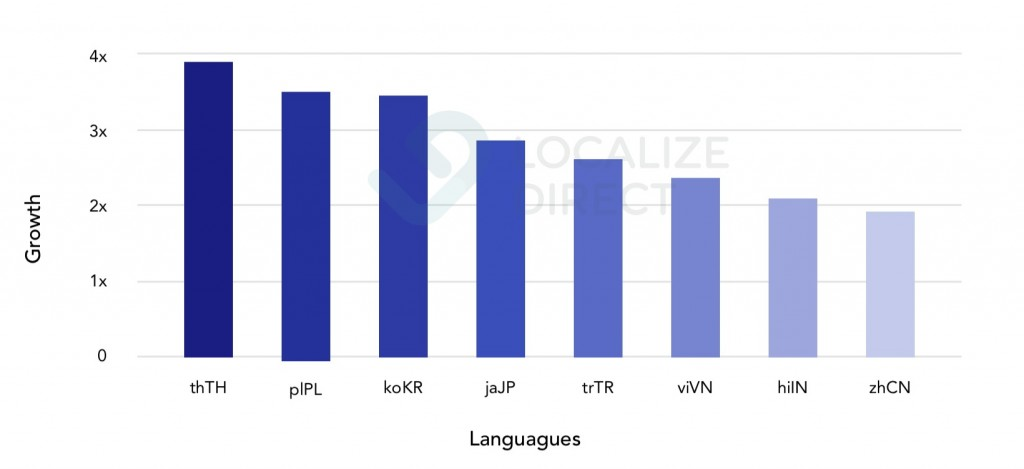 fastest-growing-languages-localization